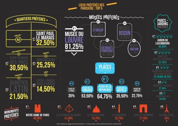 Infographie Le Paris prfr des Parisiens